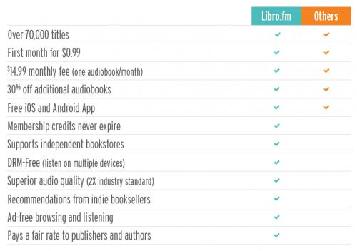 Libro.fm features vs. other audiobook features